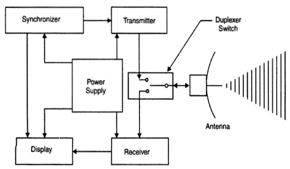 radar block diagram  zen diagram, block diagram